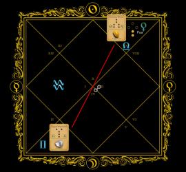 Astrogem, Geomancy, Geomantic, Divination, December,February. March, 2015, Horoscope, Astrogem Geomancy, Personal, Development, Productivity