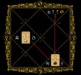 Astrogem, Geomancy, Geomantic, Divination, April, May, 2015, Horoscope, Astrogem Geomancy, Personal, Development, Productivity