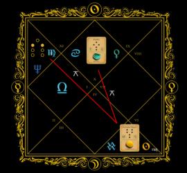 Astrogem, Geomancy, Geomantic, Divination, October, November, 2015, Horoscope, Astrogem Geomancy, Personal, Development, Productivity