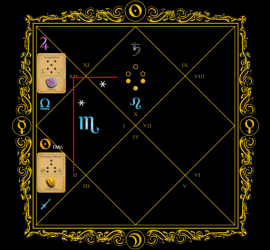 Astrogem, Geomancy, Geomantic, Divination, December, January, 2014, 2015, Horoscope, Astrogem Geomancy, Personal, Development, Productivity